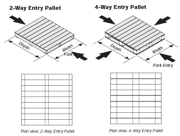 Two Way Pallets Are Ideal For Safe Transport And Can Be Used Long Time Storage We Have A Large Variety In This Section From Where Our Customers